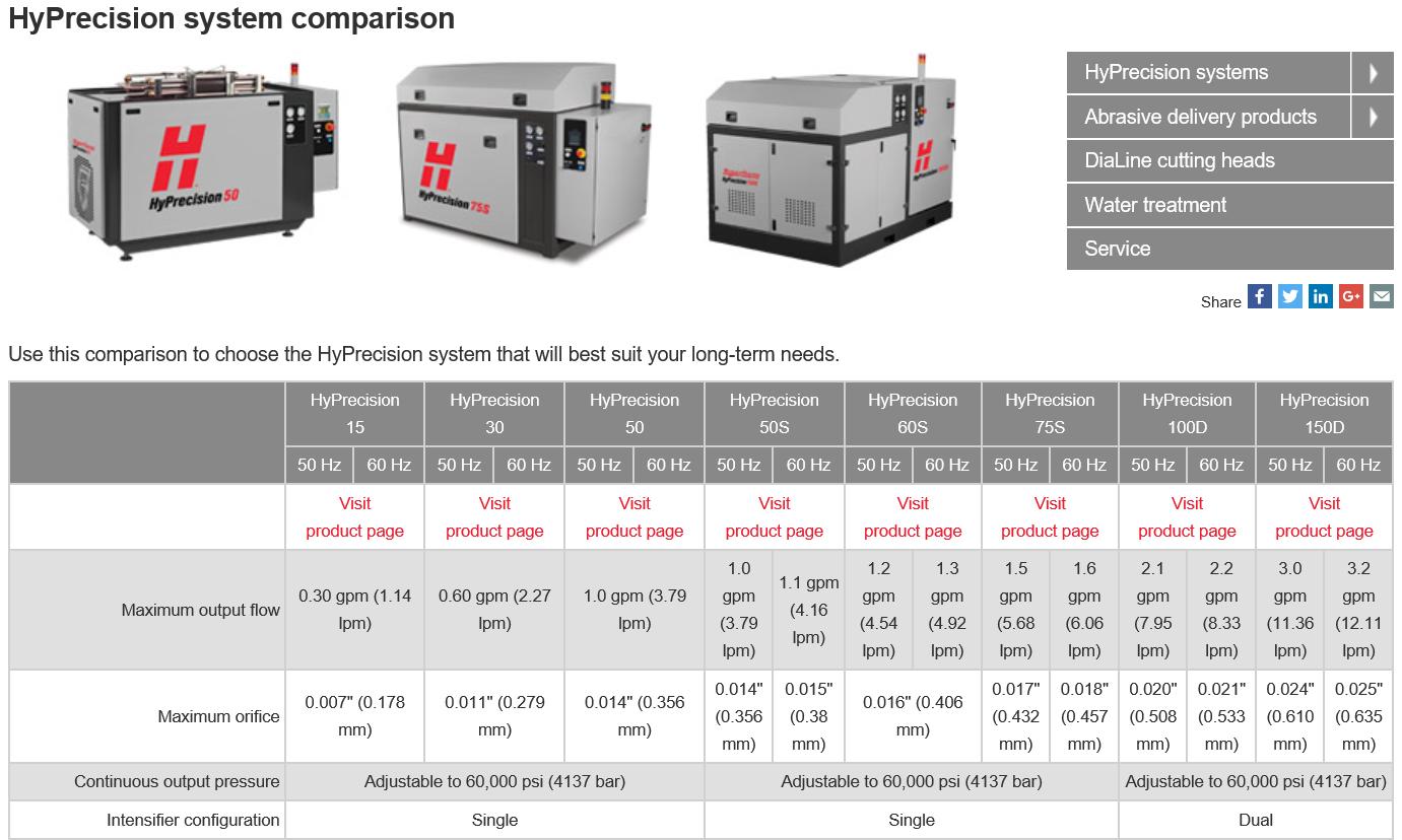 Hyprecision system comparison