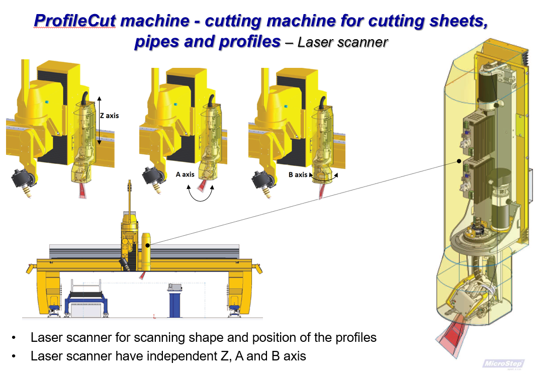ProfilCut machine