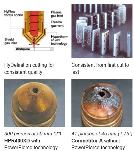 HPR-prosess