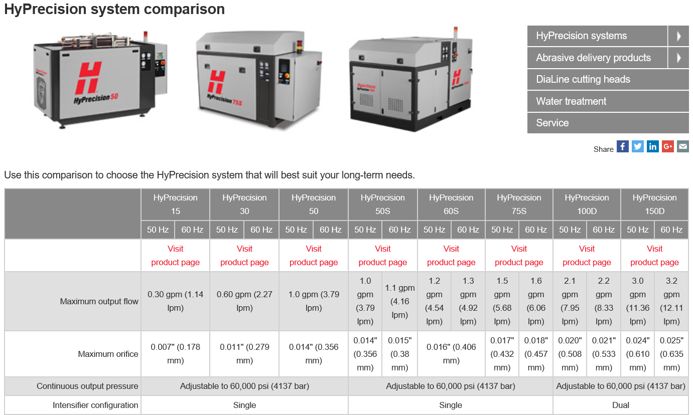 Hyprecision system comparison