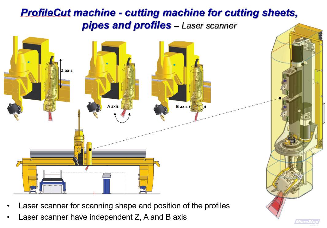 ProfilCut machine